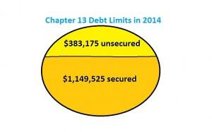 debt limits