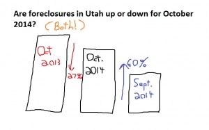 foreclosures october 2014