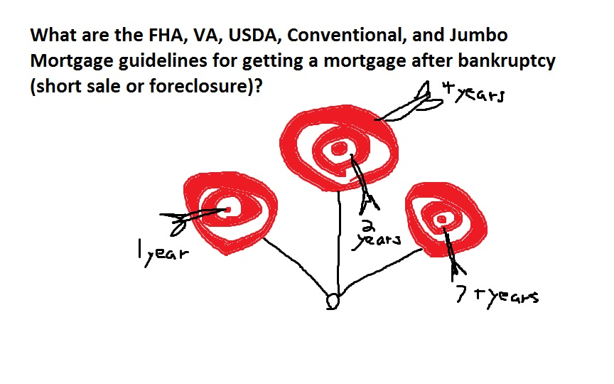 What are the FHA, VA, USDA, Conventional, and Jumbo ...