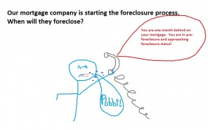 preforeclosure