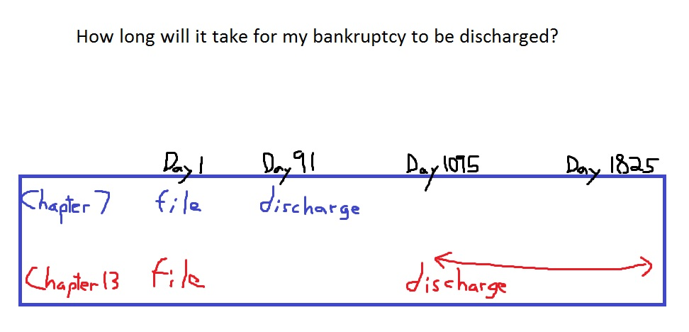 how to get discharged from bankruptcy