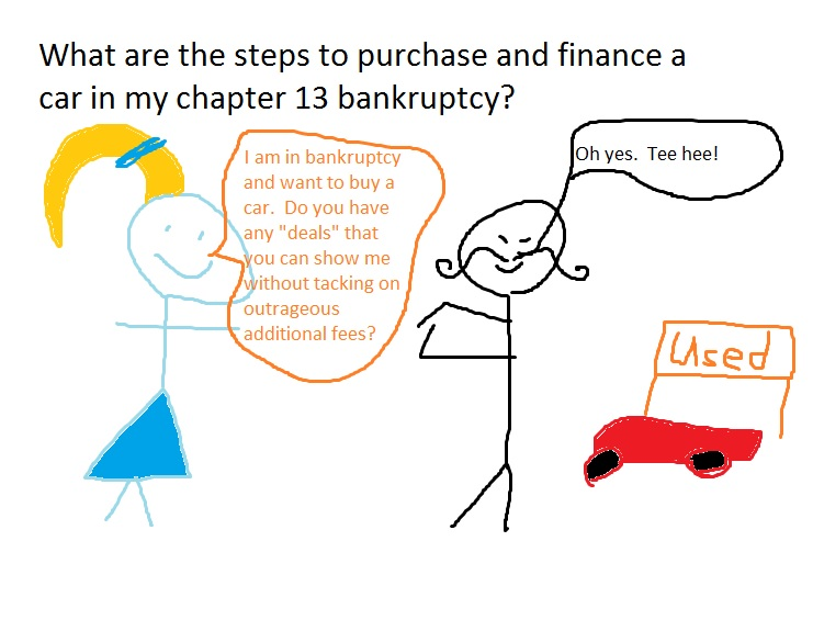 What are the steps to purchase and finance a car in my